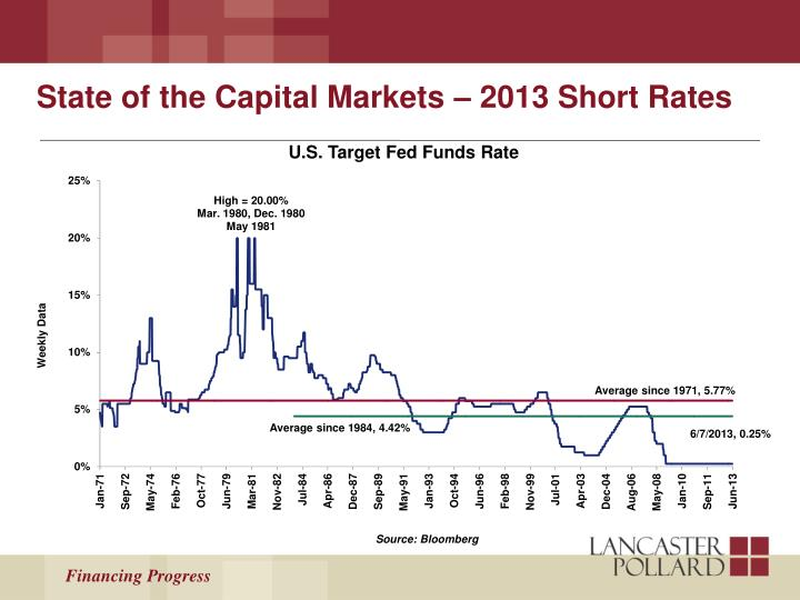 State of the Capital Markets – 2013 Short Rates