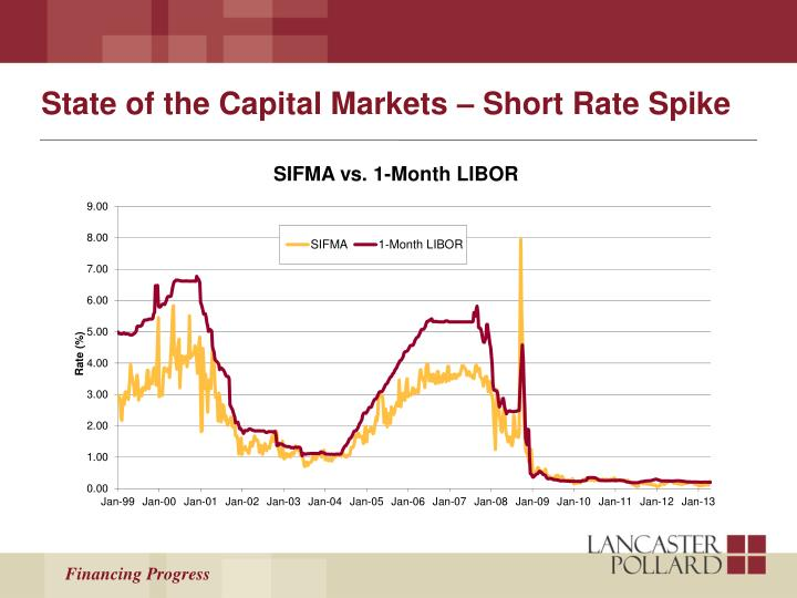 State of the Capital Markets – Short Rate Spike