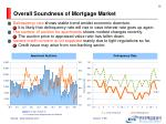 overall soundness of mortgage market