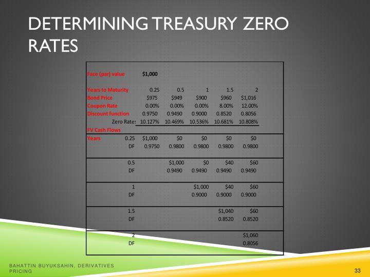 Determining Treasury Zero Rates