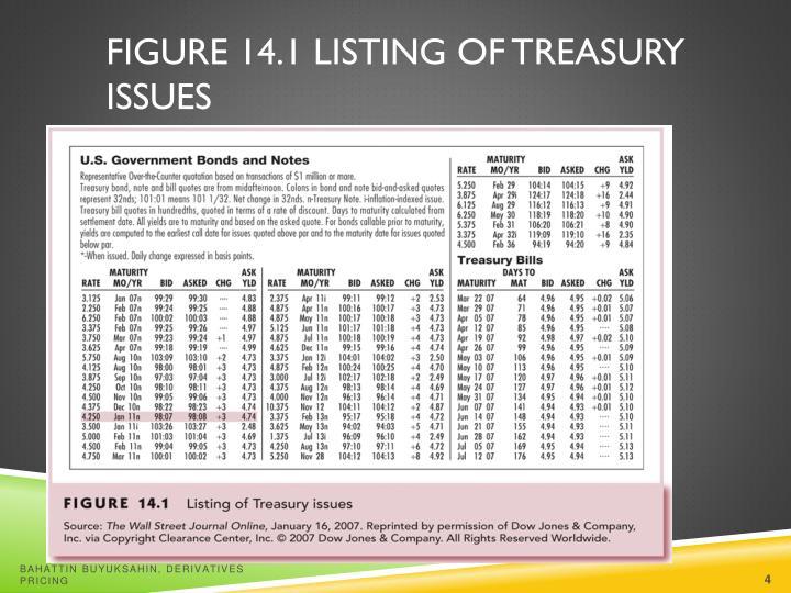 Figure 14.1 Listing of Treasury Issues