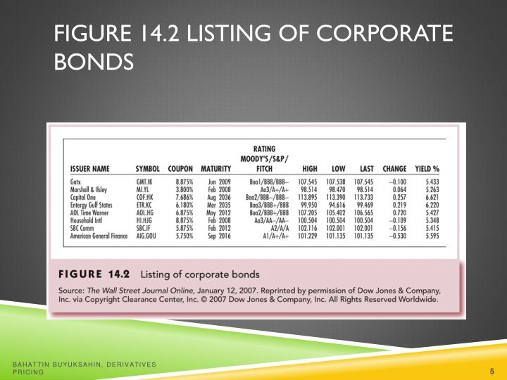Figure 14.2 Listing of Corporate Bonds
