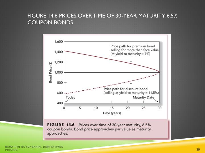 Figure 14.6 Prices over Time of 30-Year Maturity, 6.5% Coupon Bonds