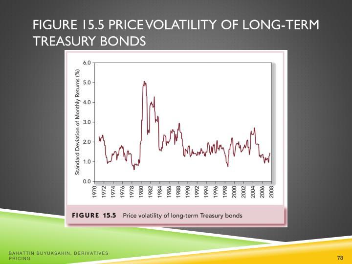 Figure 15.5 Price Volatility of Long-Term Treasury Bonds