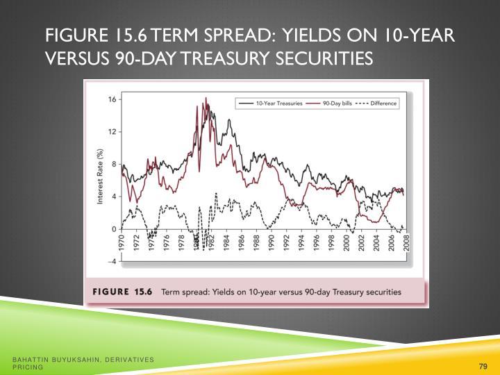 Figure 15.6 Term Spread:  Yields on 10-Year Versus 90-Day Treasury Securities