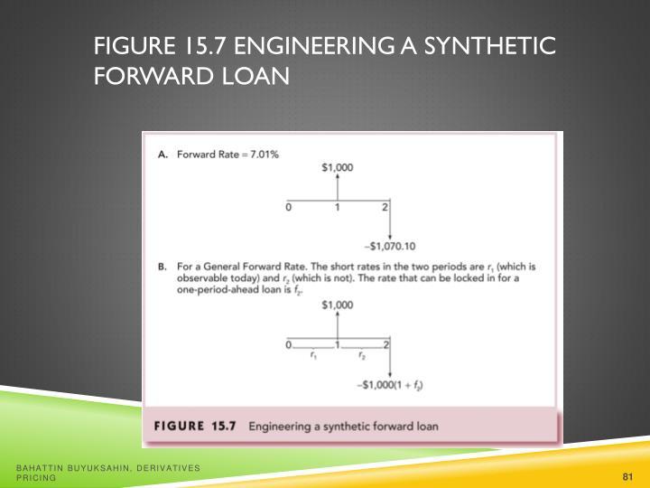 Figure 15.7 Engineering a Synthetic Forward Loan