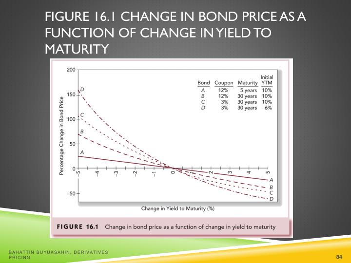 Figure 16.1 Change in Bond Price as a Function of Change in Yield to Maturity