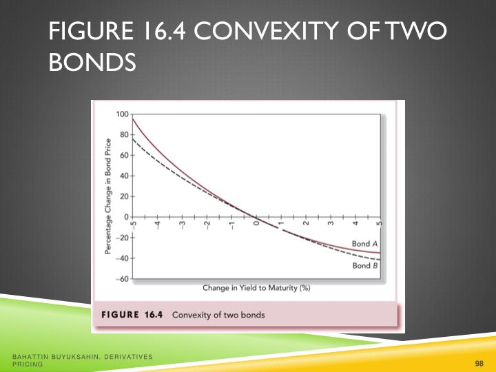 Figure 16.4 Convexity of Two Bonds