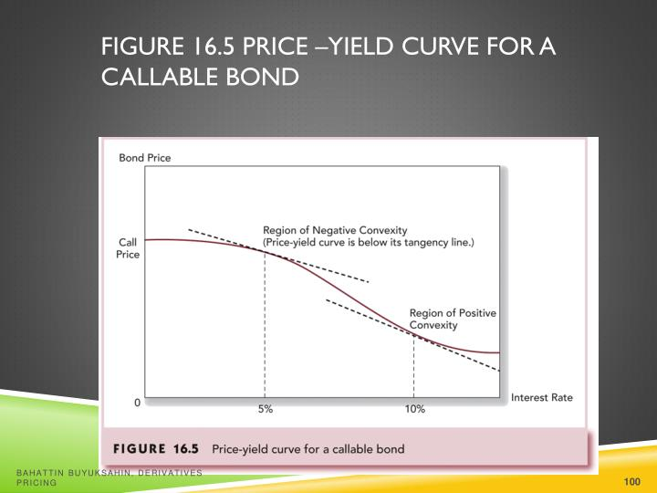 Figure 16.5 Price –Yield Curve for a Callable Bond