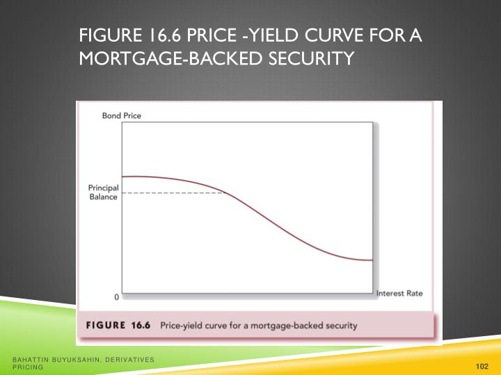 Figure 16.6 Price -Yield Curve for a Mortgage-Backed Security