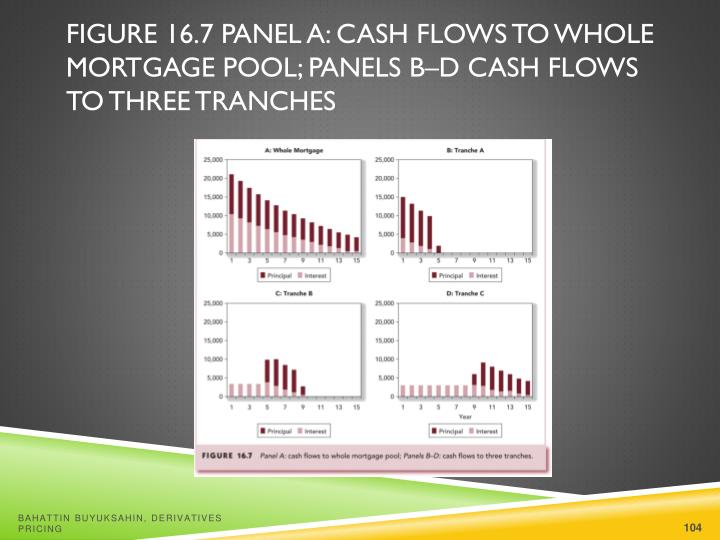 Figure 16.7 Panel A: Cash Flows to Whole Mortgage Pool; Panels B–D Cash Flows to Three Tranches
