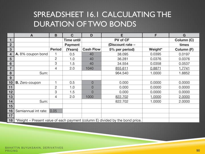 Spreadsheet 16.1 Calculating the Duration of Two Bonds