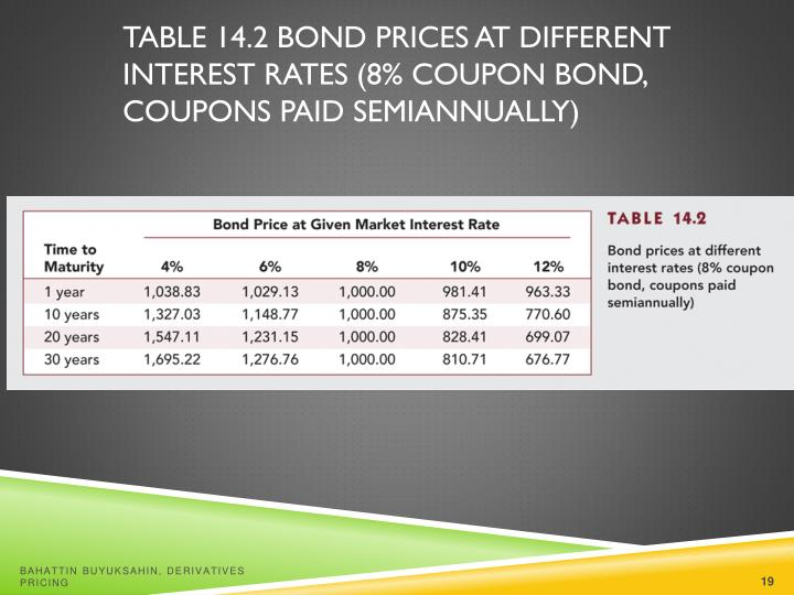 Table 14.2 Bond Prices at Different Interest Rates (8% Coupon Bond, Coupons Paid Semiannually)