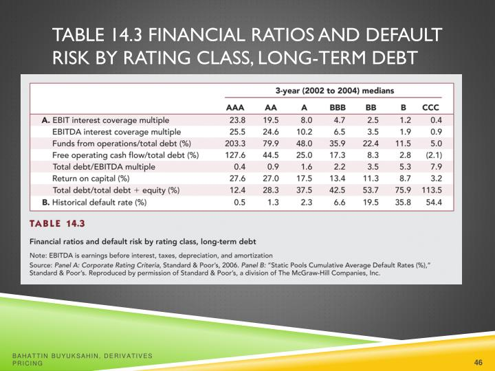 Table 14.3 Financial Ratios and Default Risk by Rating Class, Long-Term Debt