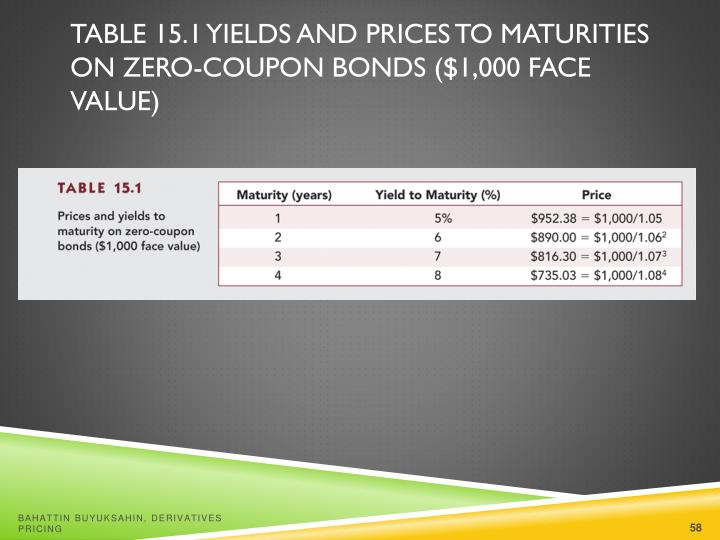 Table 15.1 Yields and Prices to Maturities on Zero-Coupon Bonds ($1,000 Face Value)