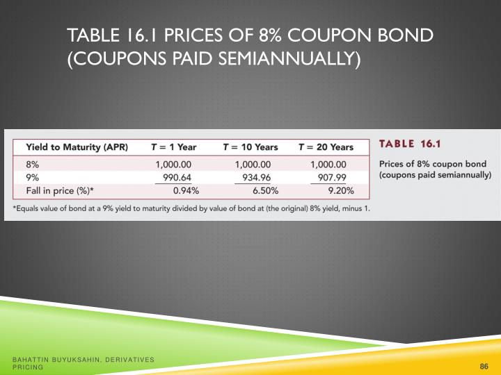 Table 16.1 Prices of 8% Coupon Bond (Coupons Paid Semiannually)