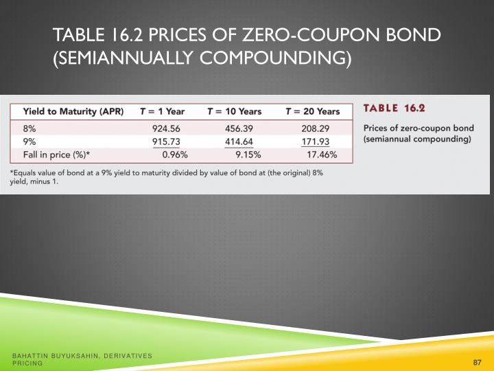 Table 16.2 Prices of Zero-Coupon Bond  (Semiannually Compounding)