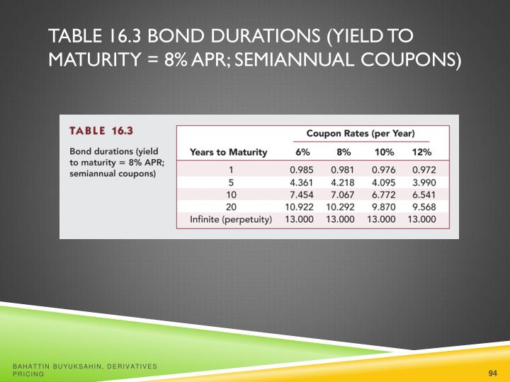 Table 16.3 Bond Durations (Yield to Maturity = 8% APR; Semiannual Coupons)