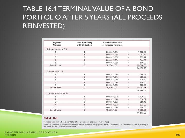 Table 16.4 Terminal value of a Bond Portfolio After 5 Years (All Proceeds Reinvested)