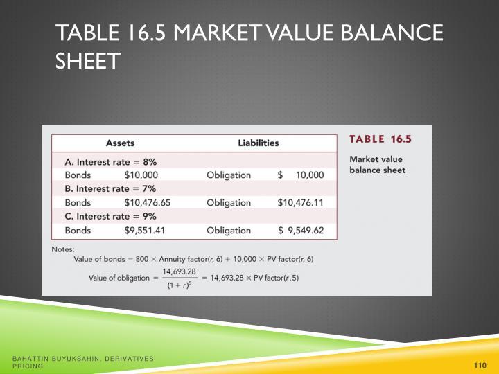 Table 16.5 Market Value Balance Sheet