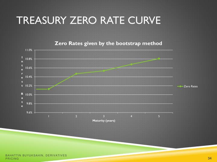Treasury Zero Rate Curve