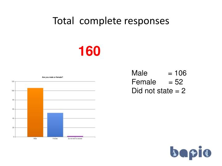 Total  complete responses