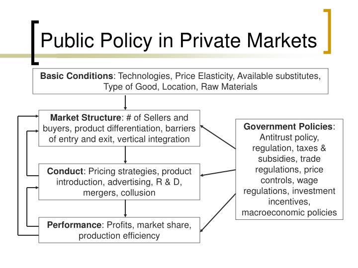 Public policy in private markets1