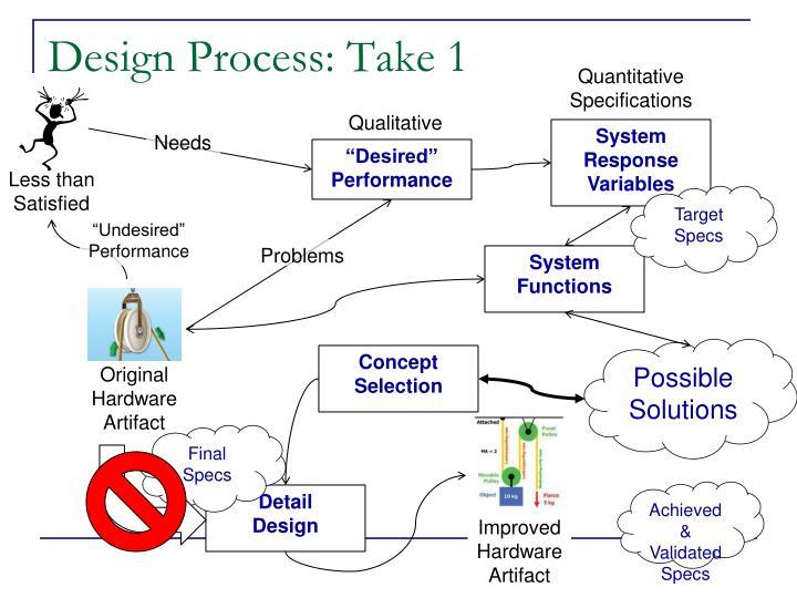 Design Process: Take 1