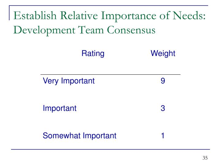 Establish Relative Importance of Needs: