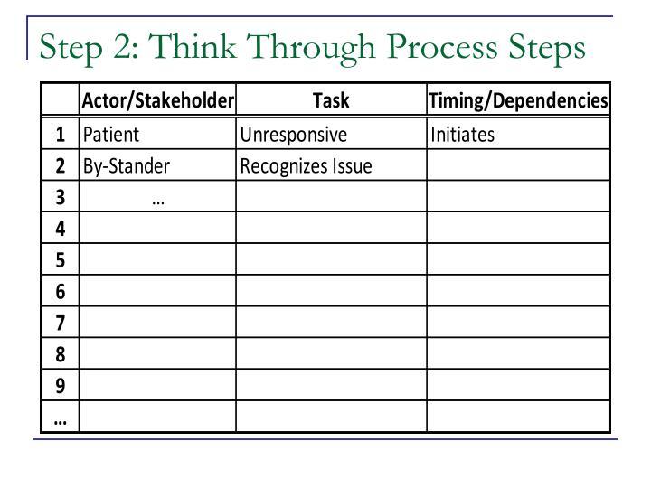 Step 2: Think Through
