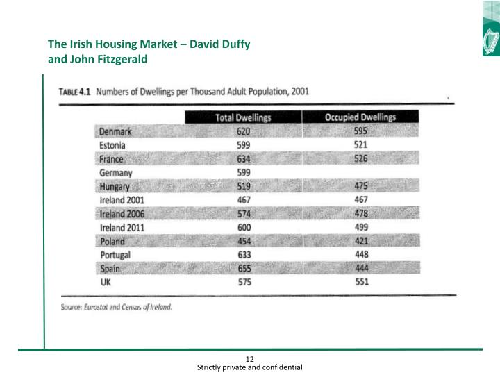 The Irish Housing Market – David Duffy and John Fitzgerald