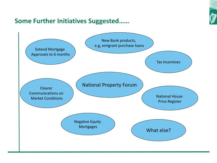 Some Further Initiatives Suggested……