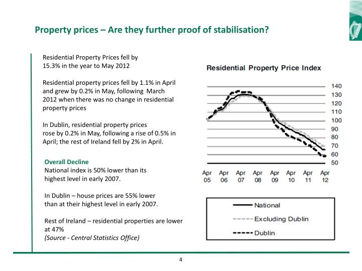 Property prices – Are they further proof of stabilisation?