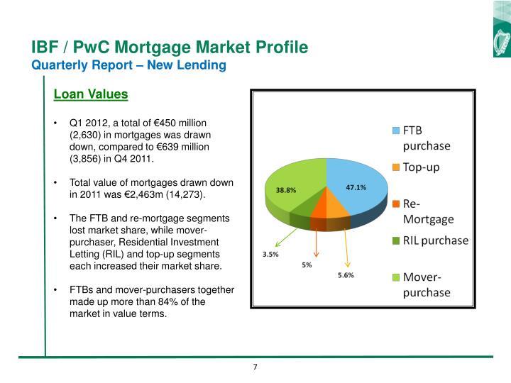 IBF / PwC Mortgage Market Profile