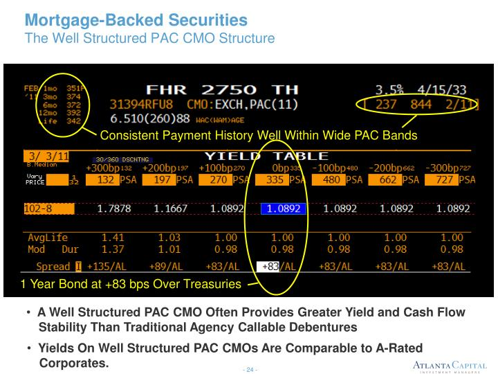 Consistent Payment History Well Within Wide PAC Bands