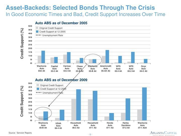 Asset-Backeds: Selected Bonds Through The Crisis