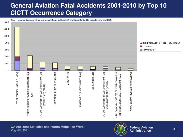 General Aviation Fatal Accidents 2001-2010 by Top 10 CICTT Occurrence Category
