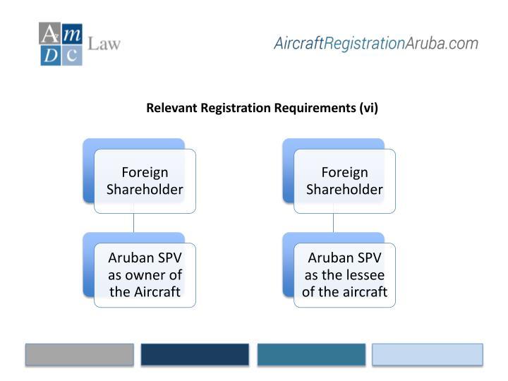 Relevant Registration Requirements (vi)