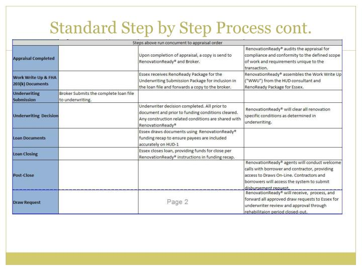 Standard Step by Step Process cont.