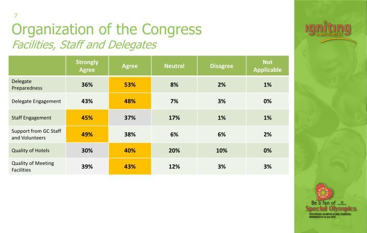 Organization of the Congress