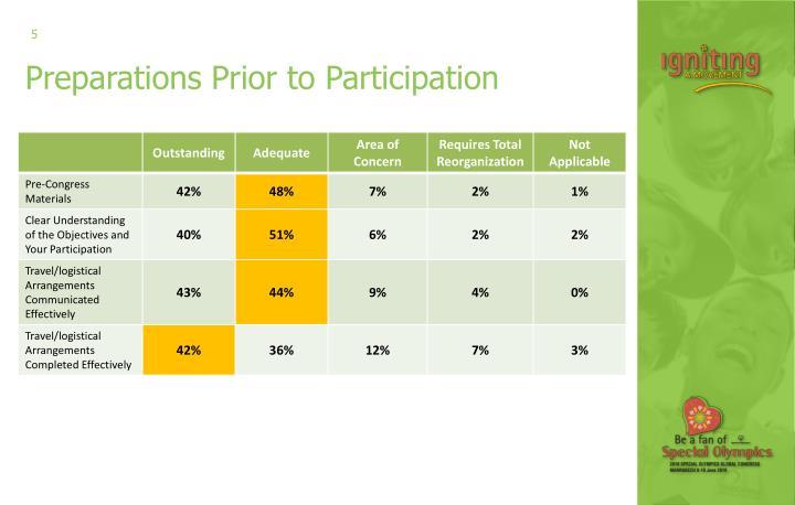 Preparations Prior to Participation