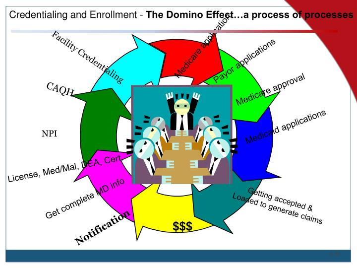 Credentialing and Enrollment -