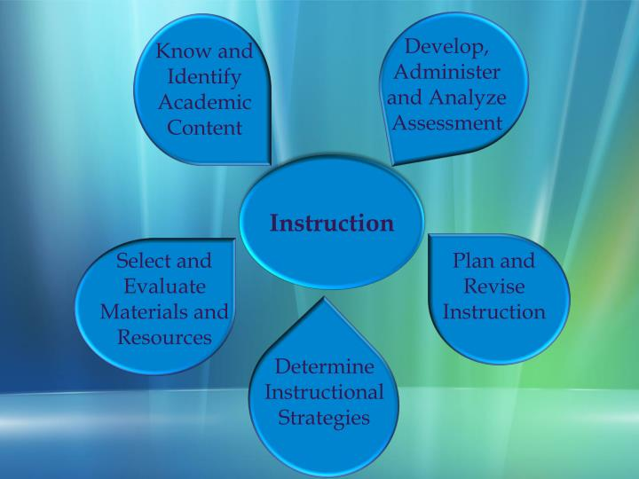 Develop, Administer and Analyze Assessment