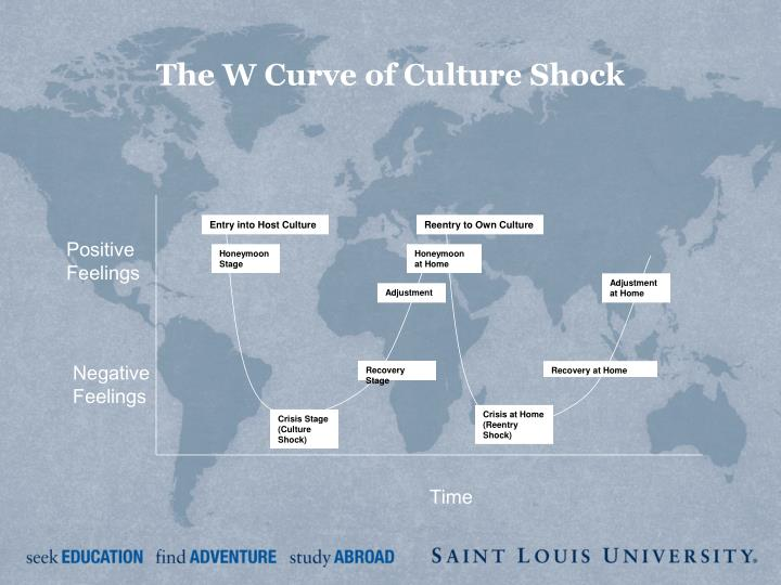 The W Curve of Culture Shock