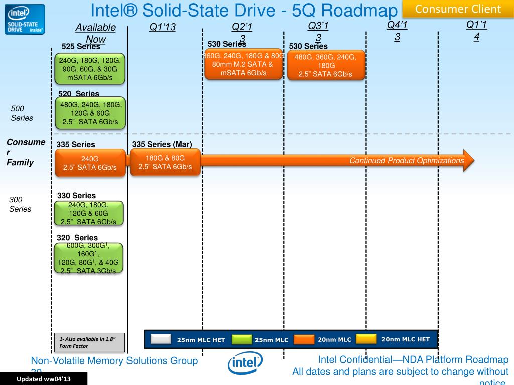 PPT - Intel Technology Update(Server) PowerPoint Presentation - ID