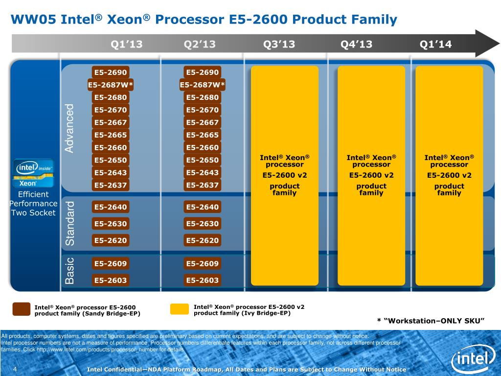PPT - Intel Technology Update(Server) PowerPoint Presentation - ID