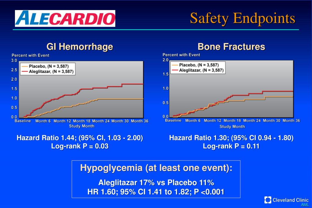PPT - Effect of Aleglitazar on Cardiovascular Outcomes After