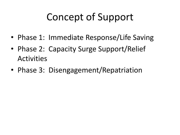 Concept of Support