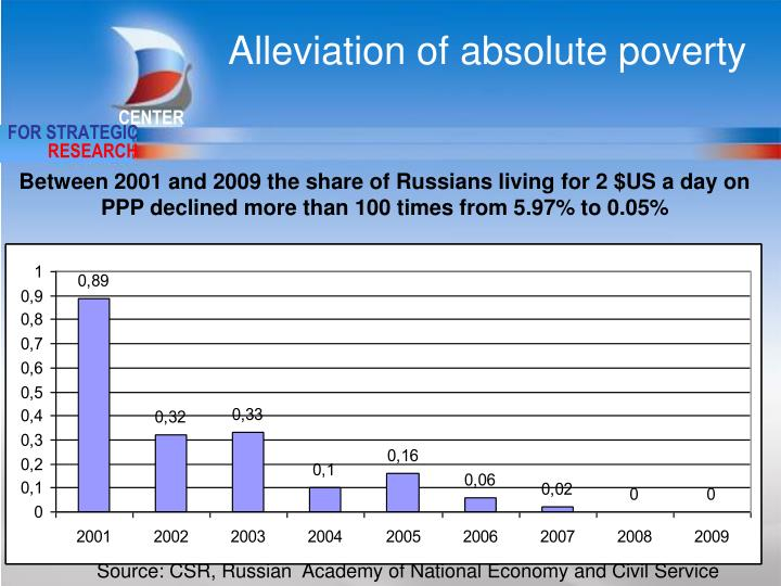 Alleviation of absolute poverty