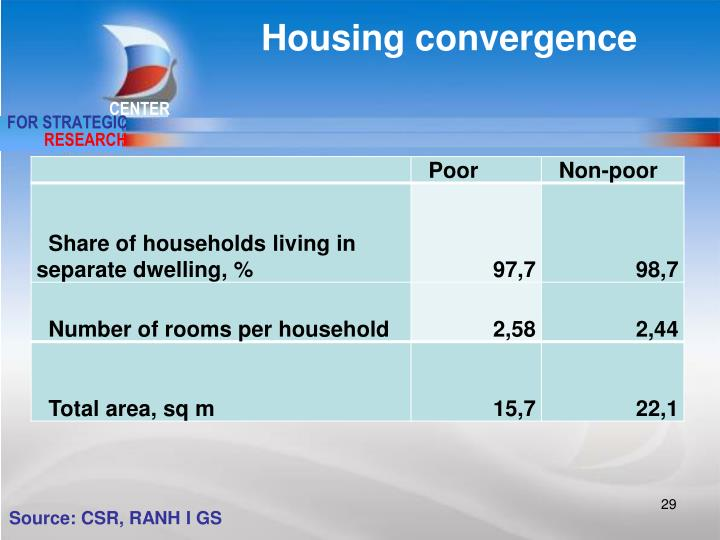 Housing convergence